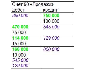 Пример проводок по продаже продукции. счет 90 Декабрь