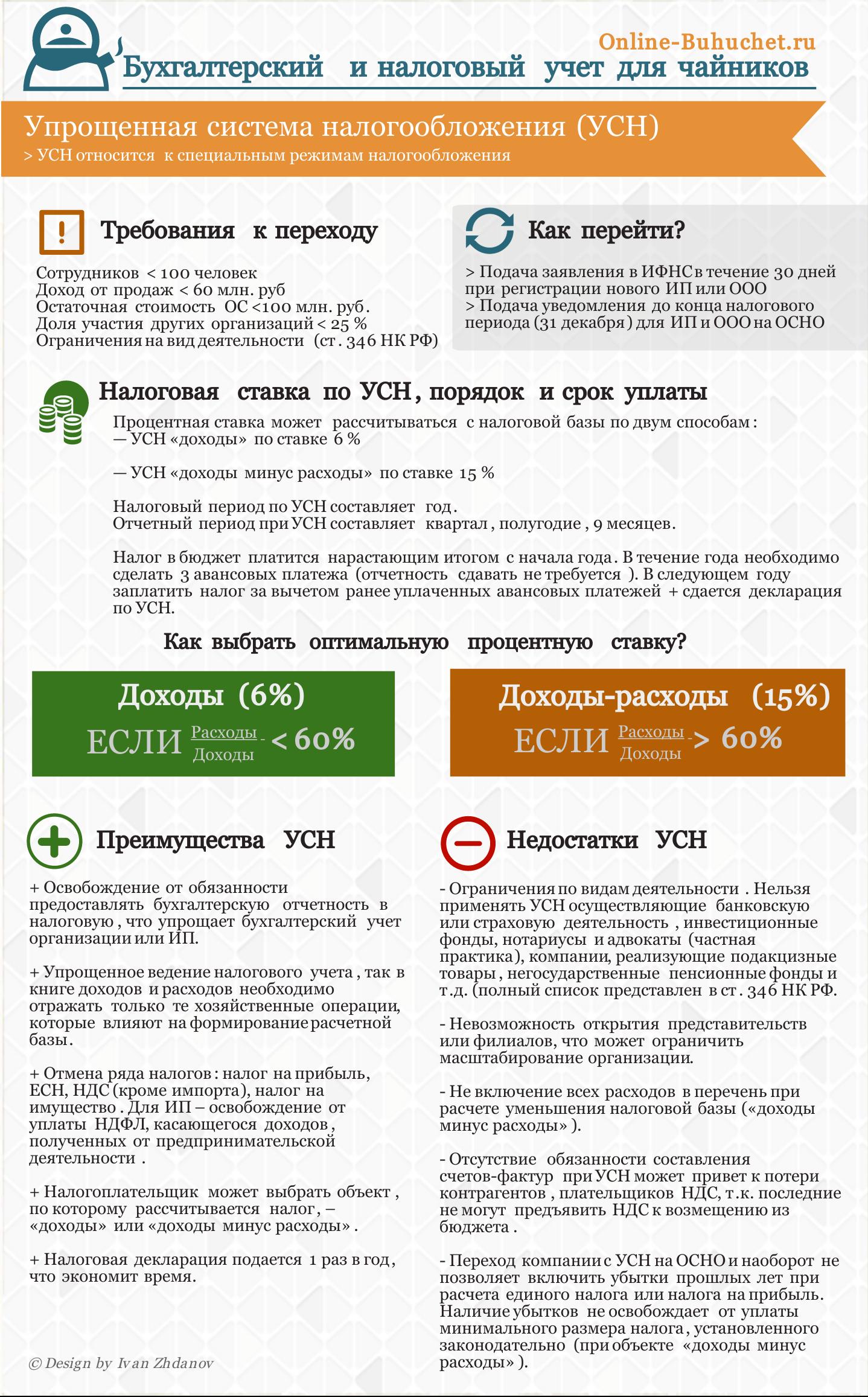 Налогообложение КФХ на УСН