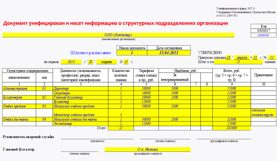 Штатное расписание организации (форма Т-3). Пример заполнения