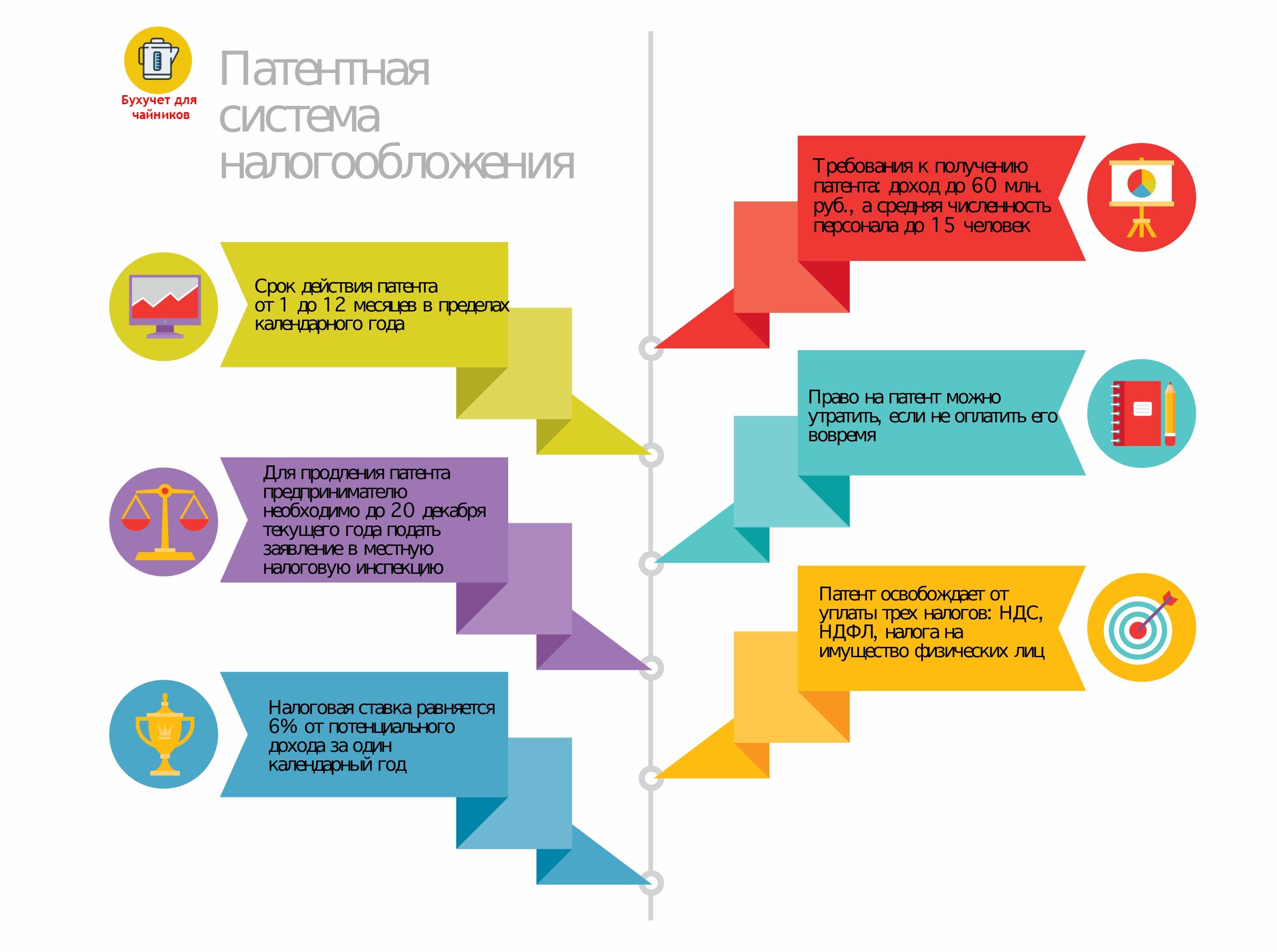 Патентная система: инфографика
