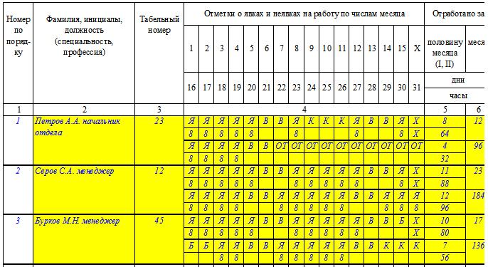 Табель учета рабочего времени форма Т-13. Образец заполнения