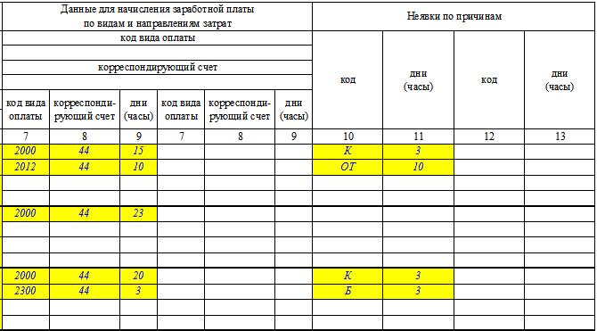 Табель учета рабочего времени. Образец и пример заполнения по форме Т-13