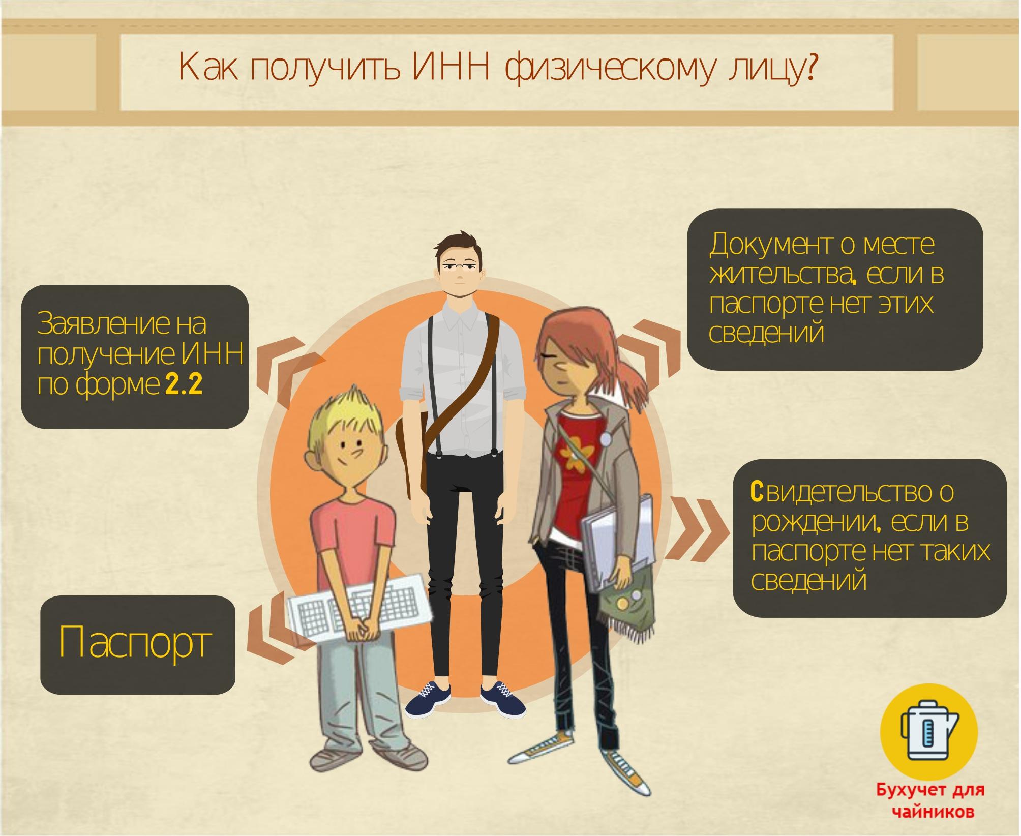 Как получить ИНН физическому лицу (инфографика)