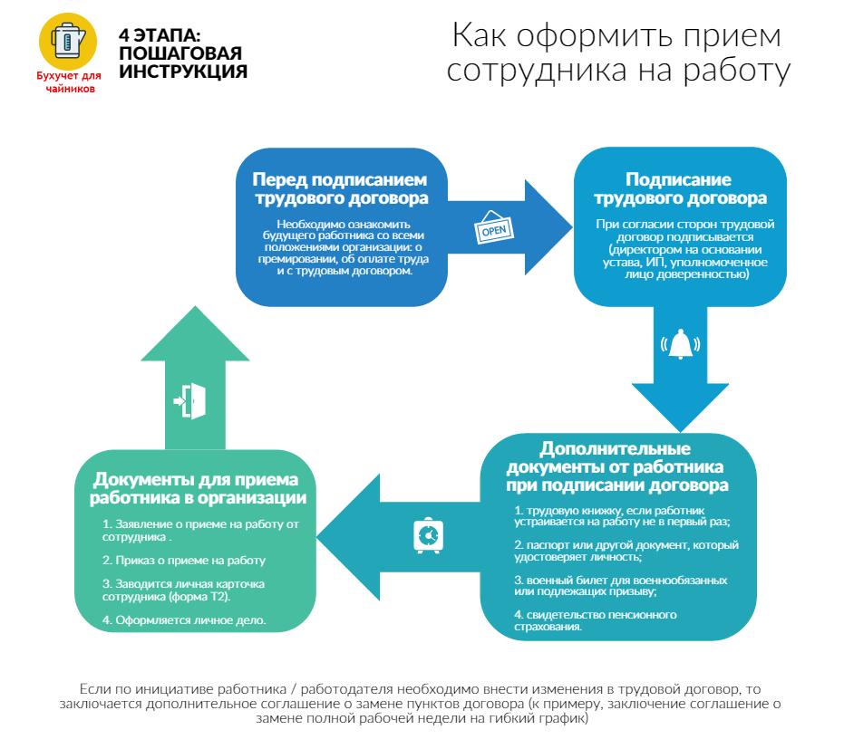 Замена паспорта при браке с россиянином в беларуси