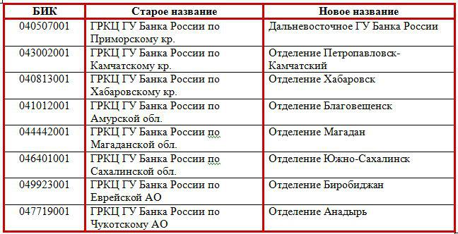 Отделения Банка России Дальневосточного округа