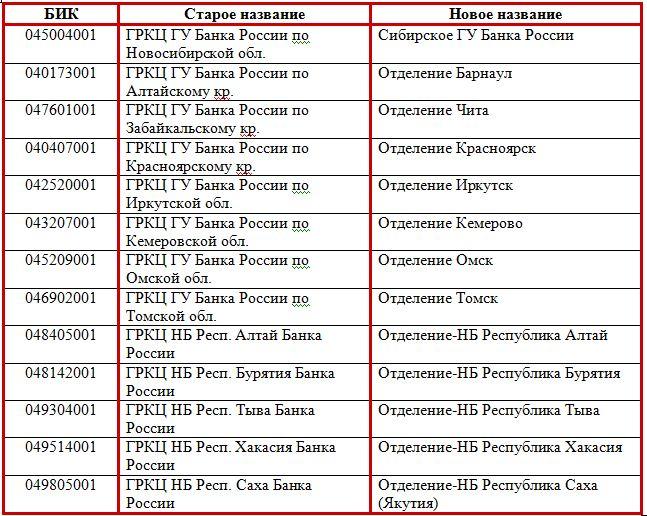 Отделения Банка России Сибирского округа