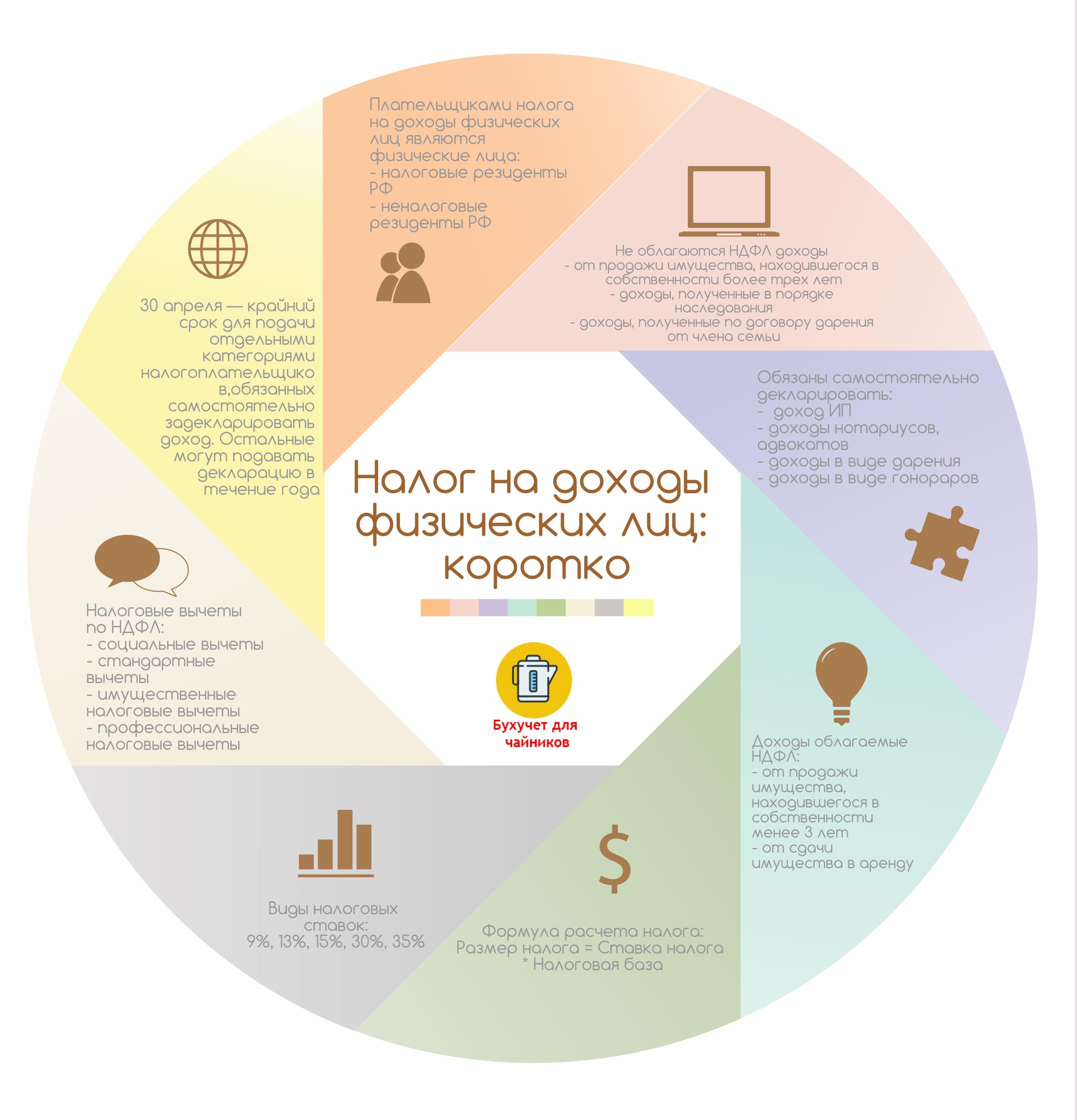 Налог на доходы физических лиц: инфографика