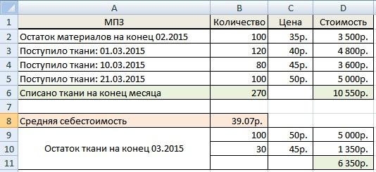 Метод оценки ФИФО. Пример расчета