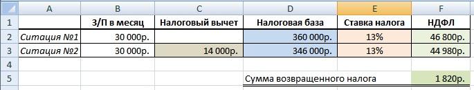 Пример расчета налогового вычета по НДФЛ-2