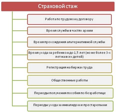 Расчет страхового стажа для больничного