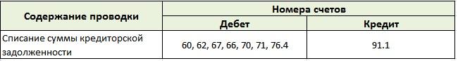 Бухгалтерский учет кредиторской задолженности. Списание. Проводки