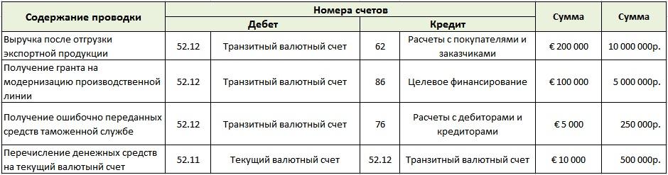 Бухгалтерский учет денежных средств на валютных счетах. Пример