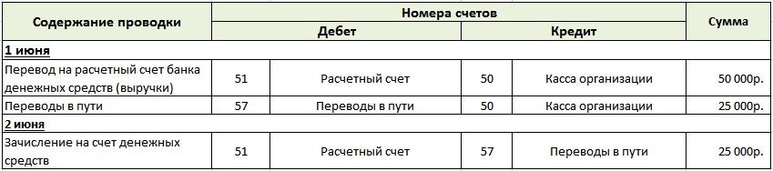 Бухгалтерский учет денежных средств организации находящихся в пути