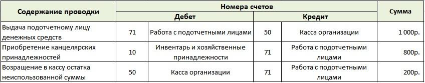 Счета учета работы с подотчетными лицами организации