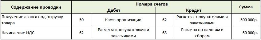 Бухгалтерский учет кассовых операций. Получение аванса под отгрузку товара