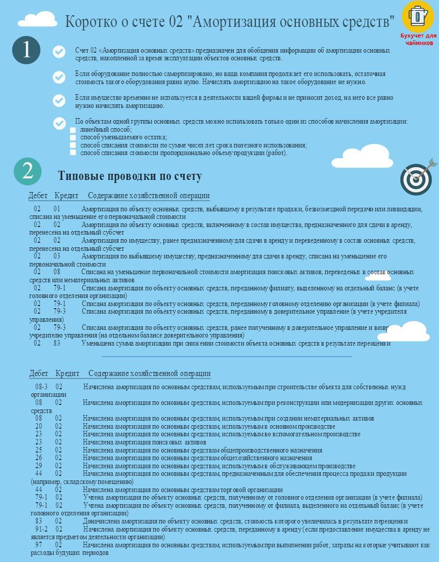 Счет 02 в бухгалтерском учете. {amp}quot;Амортизация основных средств{amp}quot;. Бухгалтерский учет. Типовые проводки