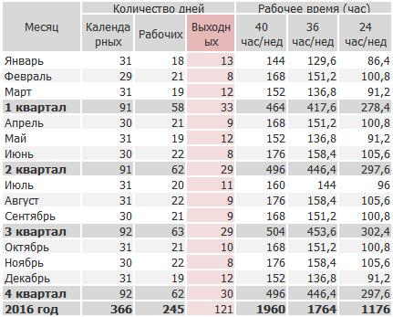 Производственный календарь Казахстана: нормы рабочего времени