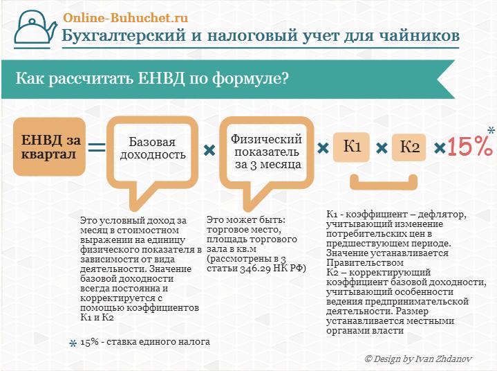Формула расчета величины ЕНВД для ООО