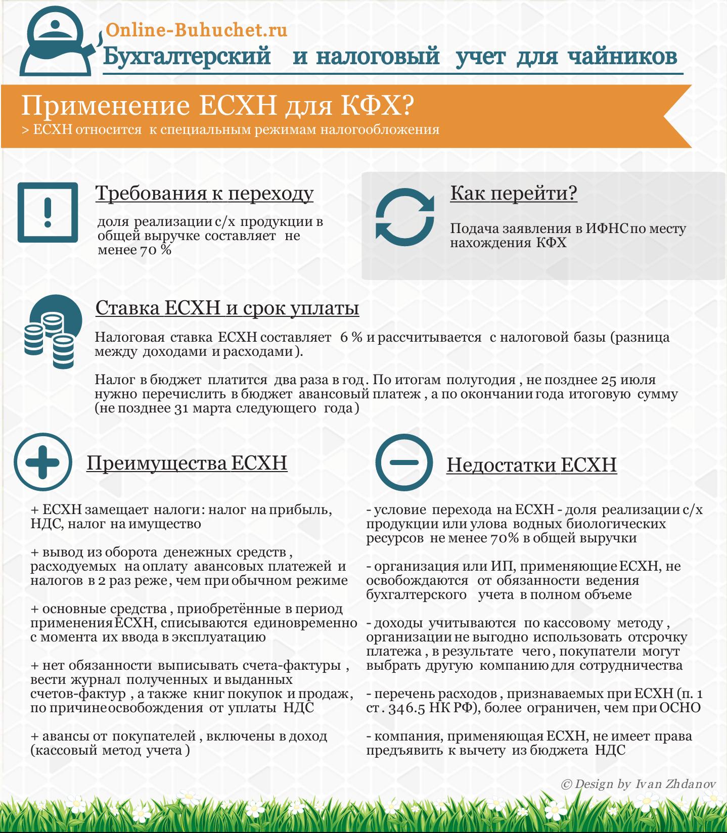 Применение ЕСХН для КФХ, преимущества и недостатки, процентная ставка, требования