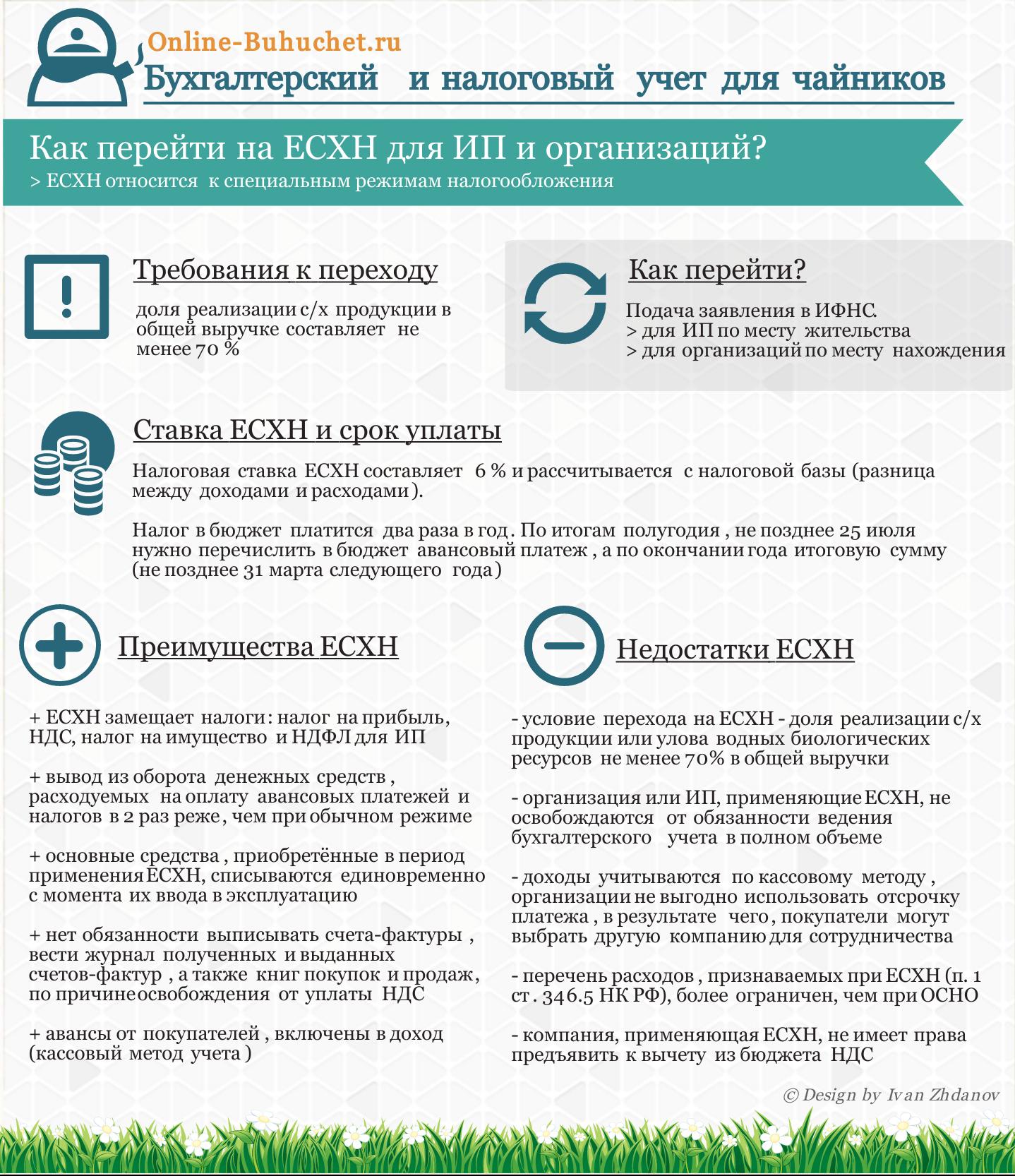 Переход на ЕСХН для ИП и организаций