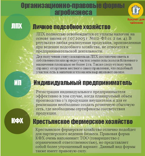 Сравнение различных форм агробизнеса для фермера: ЛПХ, ИП, КФХ