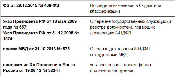 Код бюджетной классификации 3 Н-ДФЛ: нормативные акты