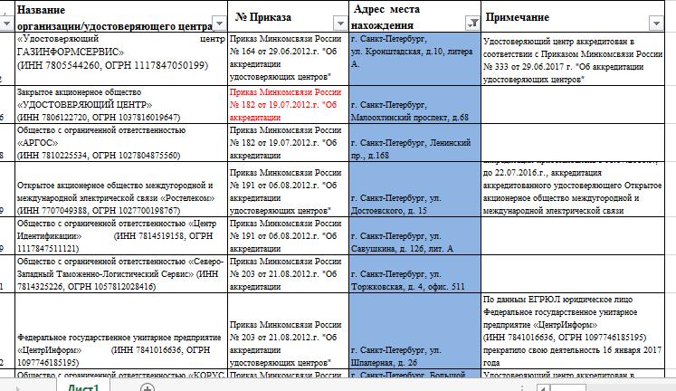 Фрагмент перечня аккредитованных удостоверяющих центов в г. Санкт-Петербург.