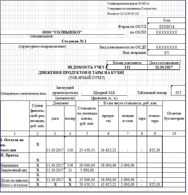 пример заполнения Товарного отчета по форме ОП-14