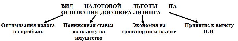 Вид налоговой льготы на основании договора лизинга