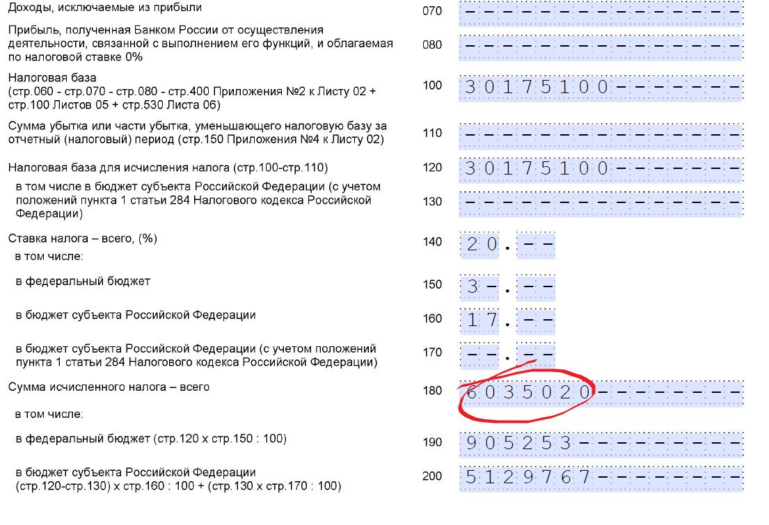 Как рассчитать налог на прибыль формула