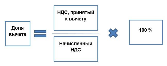 Налоговые вычеты по НДС: безопасная доля (формула)