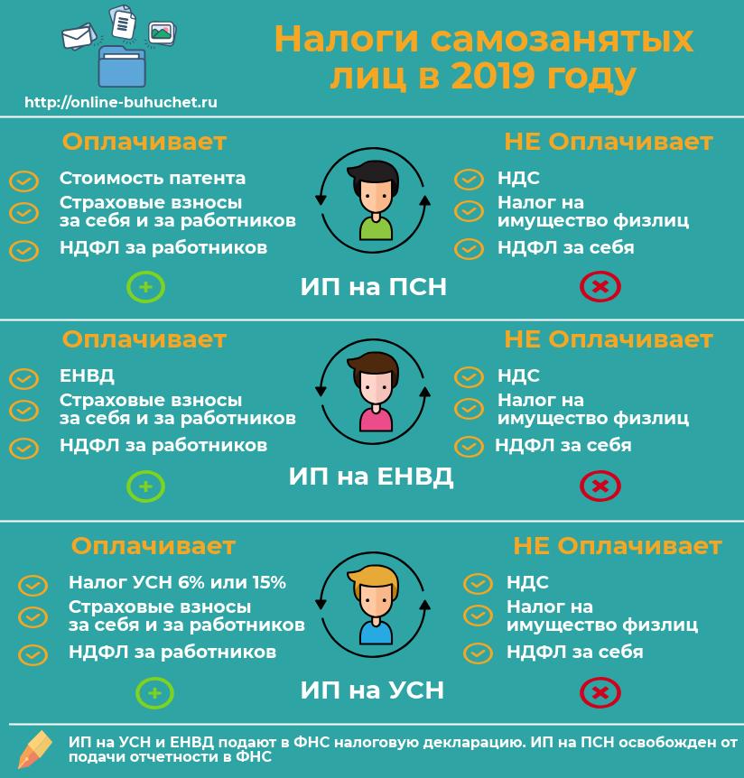 Налоги и взносы для самозанятых лиц в 2019 году