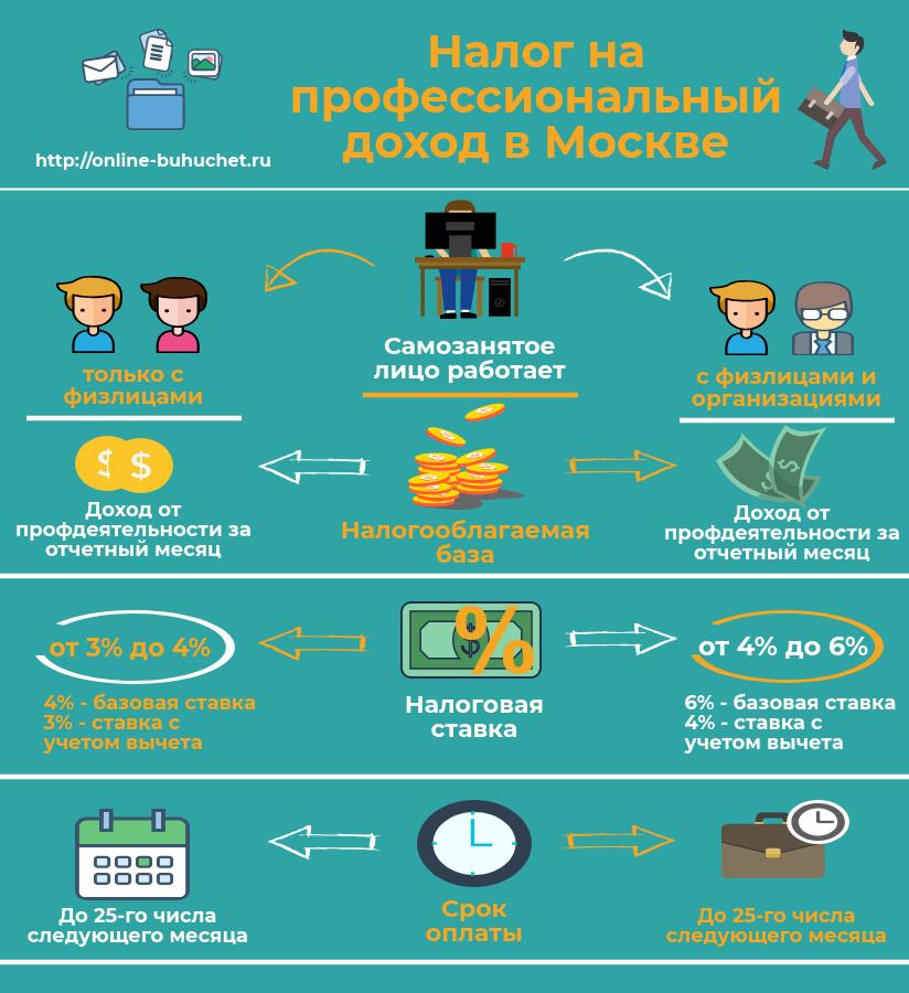 Налог на профессиональный доход в Москве