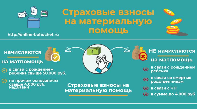 Страховые взносы на материальную помощь