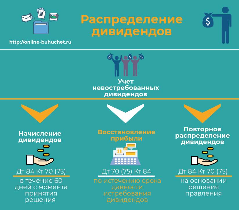 Учет невостребованных дивидендов в 2019 году
