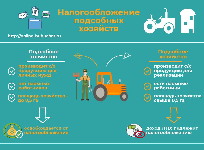 Налог на профессиональный доход для подсобных хозяйств