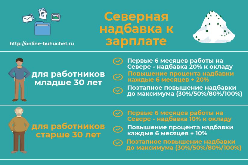Доплаты по районному коэффициенту в 1С