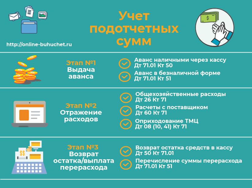 Учет подотчетных сумм в 1С ЗУП 3.0
