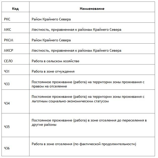 Территориальные коды