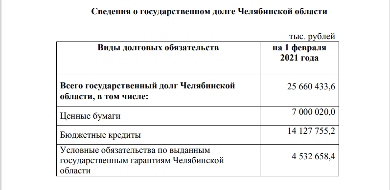 Государственный долг Челябинской области на 2021 год