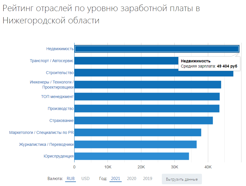 Зарплата в Нижнем Новгороде по отраслям экономики